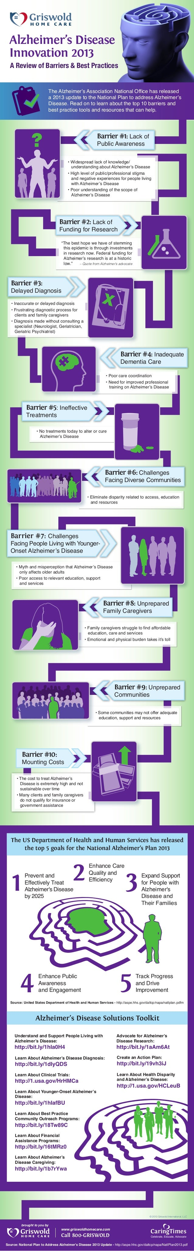 Alzheimer's Disease Innovation 2013 A Review of Barriers & Best Practices The Alzheimer's Association National Office has ...