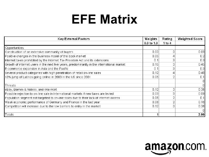 external factor evaluation matrix walt disney Powerpoint presentation: the mission of the walt disney company is to be one of the world's leading producers and providers of entertainment and information.
