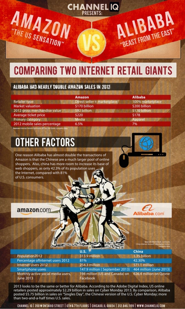 Amazon vs. Alibaba - The Showdown for Marketplace Dominance