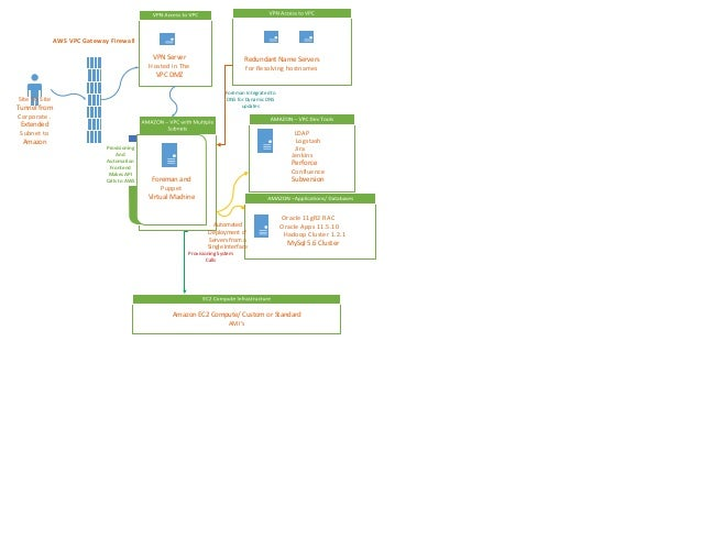 Setup of Infrastructure and Application on Amazon. - Used Case