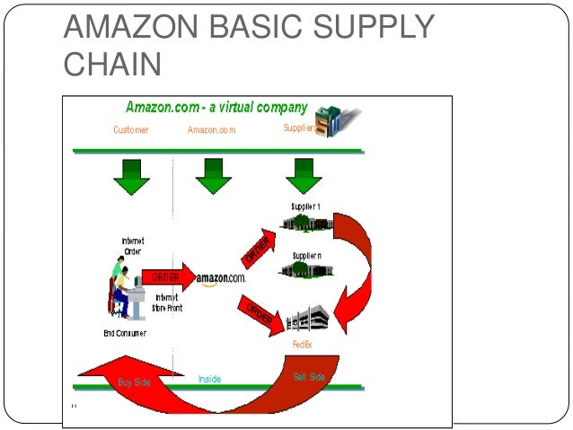 amazon supply chain management and logistics management Supply chain focused update on amazon in australian retail  that there had  been amazon employees in the outer-sydney logistic hub vicinity  and then  sells them per a traditional retail model, will probably be online before.