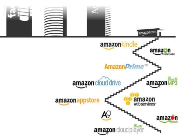 Amazon Com Business Model