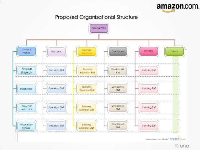 Amazon Strategic Management
