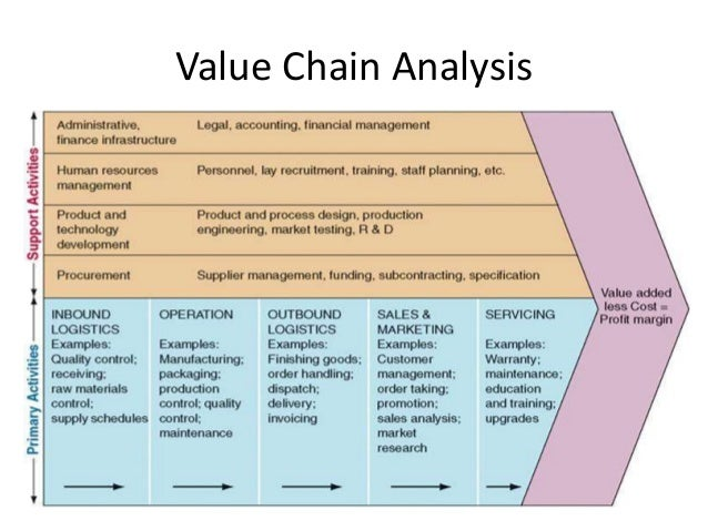 academic essays on unilevers value chain This strategy is constrained by a value chain and the various coordination issues unilever, which also as mentioned above following the internalization in the early years now focuses on outsourcing outsourcing which is mainly the international division of labor is of the key strategies followed by the firms to focus on their competencies.
