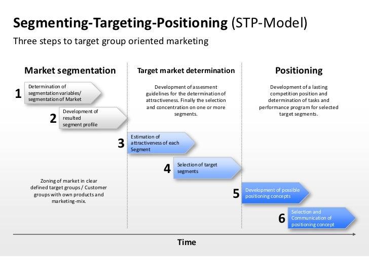 Business Plan Market Segmentation