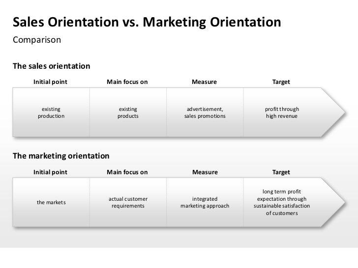 market orientation survey