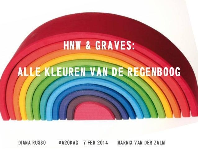 """Ambtenaar 2.0  """"Het Nieuwe Werken & drijfverentheorie van Graves"""""""