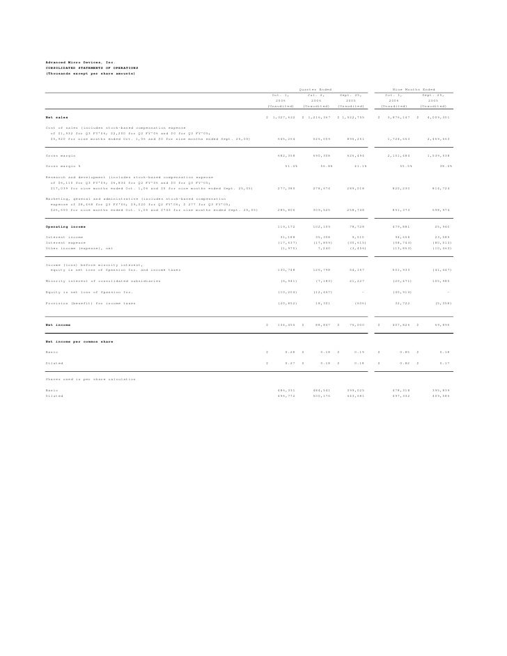 Advanced Micro Devices, Inc. CONSOLIDATED STATEMENTS OF OPERATIONS (Thousands except per share amounts)                   ...