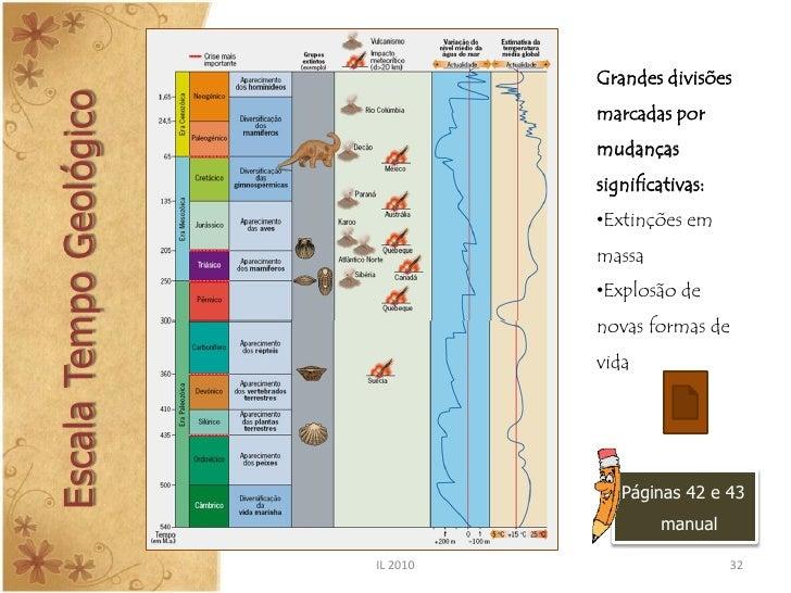 A Medida Do Tempo Geol 243 Gico E A Idade Da Terra