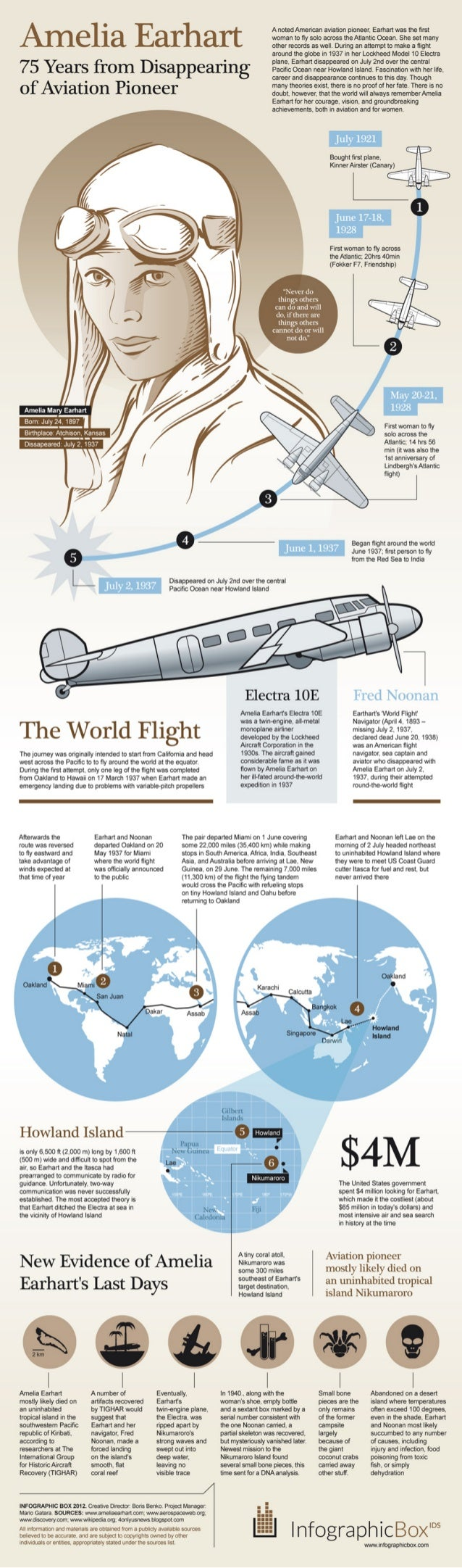 Amelia Earhart's Disappearance - 75th Anniversary #INFOGRAPHIC