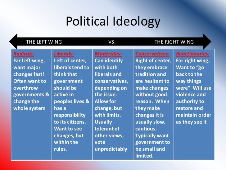 left wing right wing ideology So im an australian we have labour and liberal as the major parties, labor being left wing and liberal being right wing what does conservative correspond.