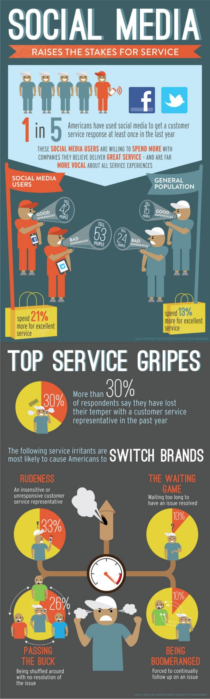 Infografía: Social Media Raises the stake for service (American Express) -JUN12