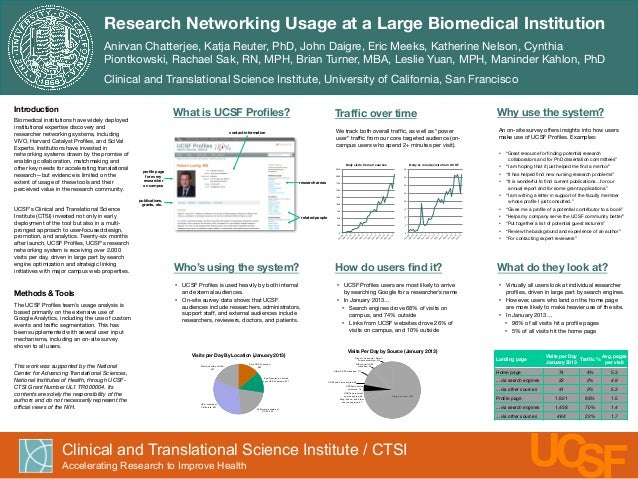 Research Networking Usage at a Large Biomedical Institution  Anirvan Chatterjee, Katja Reuter, PhD, John Daigre, Eric Meek...