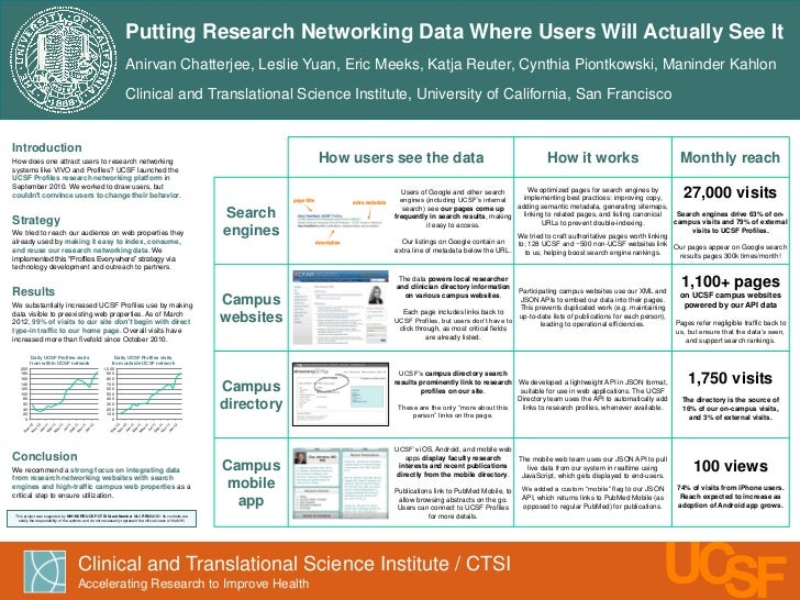 Putting research networking data where users will actually see it (poster from AMIA 2012 Clinical Research Informatics conference)