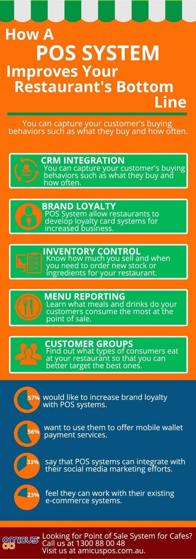 How a POS System Improves Your Restaurant's Bottom Line