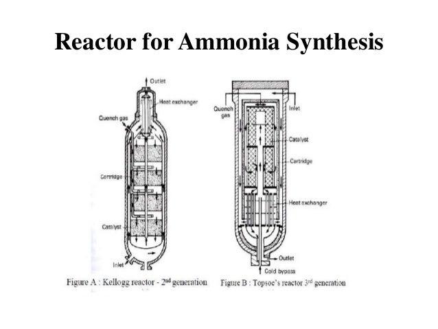 Ammonia sythesis