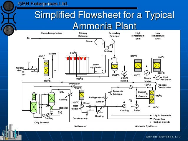 gas compression diagram with Ammonia Plant Flowsheets on 2990 also Refrigeration  pressors air conditioning  pressors moreover What Does The Actual Path Of Air Within A Turbojet Engine Look Like furthermore Types Of Chp And Microchp Technologies together with File Four stroke engine diagram.