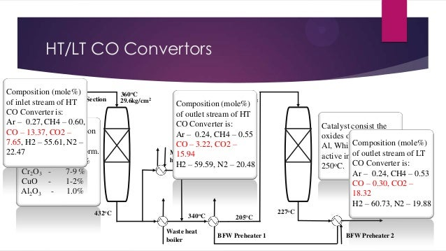 HT/LT CO Convertors Composition (mole%) Process of inlet gas from of HT Section stream Reformer CO Converter is: Ar – 0.27...