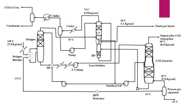 CO2 to Urea  72˚C 0.59 Kg/cm2 Chiller  Condensate  50˚C 5.1 Kg/cm2  Cooler  Flash gas/ Inerts  LP Flash  160˚C 27.8 Kg/cm2...