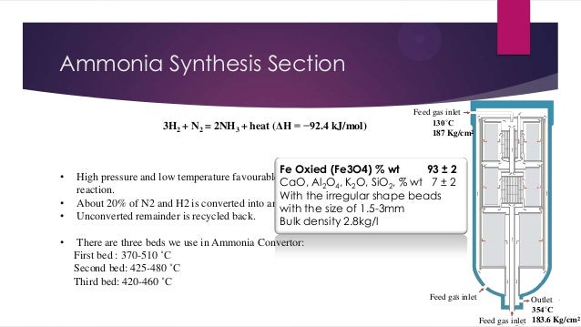 Ammonia Synthesis Section 3H2 + N2 = 2NH3 + heat (ΔH = −92.4 kJ/mol)  • • • •  Feed gas inlet 130˚C 187 Kg/cm2  Fe Oxied (...