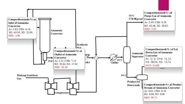 Composition(mole%) of 10˚C Purge Gas of Ammonia 2 178.9Kg/cm Converter Purge Gas Ar- 2.49, CH4- 8.38 H2- 82.48, N2- 20.82 ...