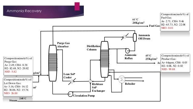 Ammonia Recovery 61˚C 20Kg/cm2  Composition(mole%) of Fuel Gas: Ar- 2.71, CH4- 9.46 Fuel Gas H2- 65.73, N2- 22.08 NH3- 0.0...