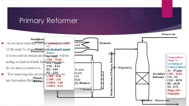 Primary Reformer Process Air Preheater  Product Stream of Primary Reformer  Desulphurized Gas  As we have seen that we ar...