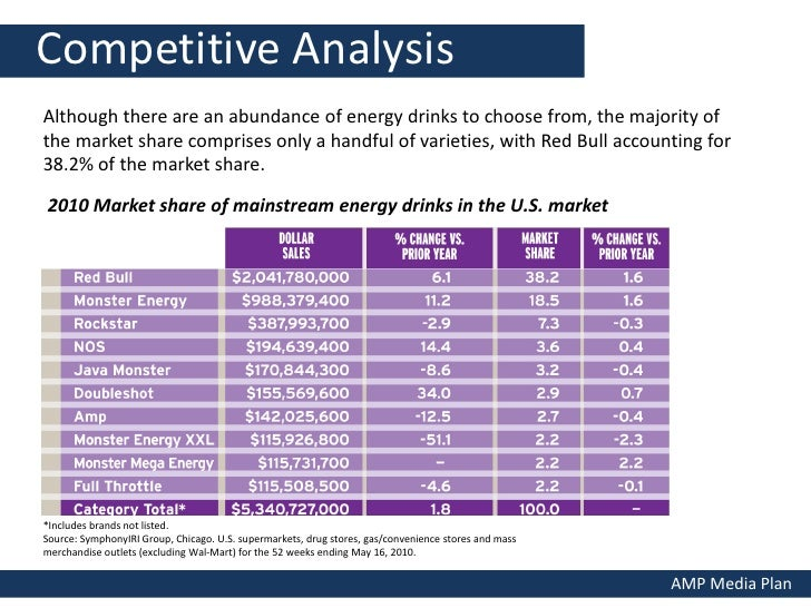 The Energy Drinks Industry