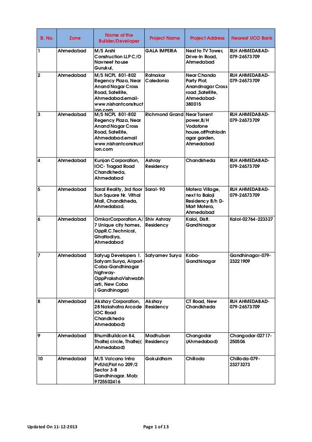 Sl. No. Zone Name of the Builder/Developer Project Name Project Address Nearest UCO Bank 1 Ahmedabad M/S Arshi Constructio...