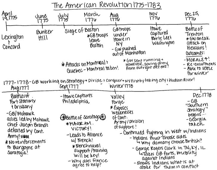 the revolutionary era in america essay Revolutionary war research project   contribution to the revolutionary war  but you may not read from your essay or use your research note cards.