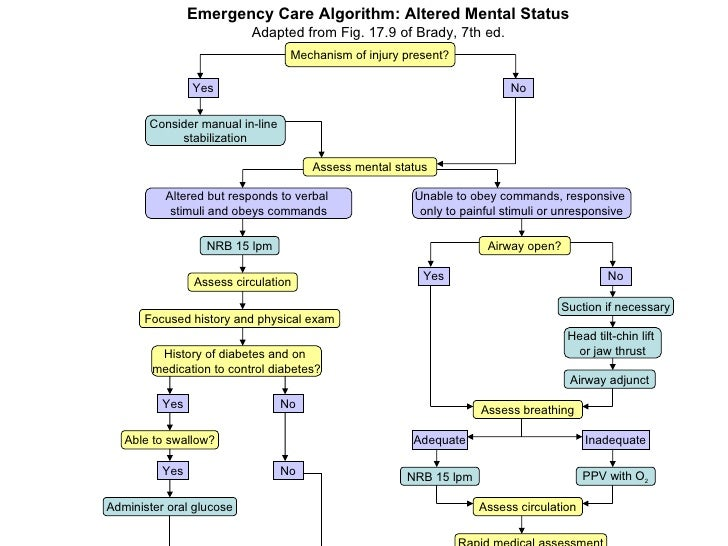 Emergency Nursing NCLEX Practice Quiz #1 (20 Questions)