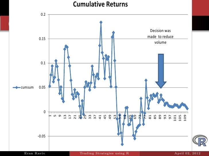 Backtesting trading strategies r