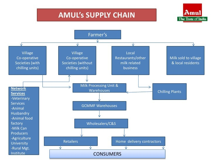amul supply chain management