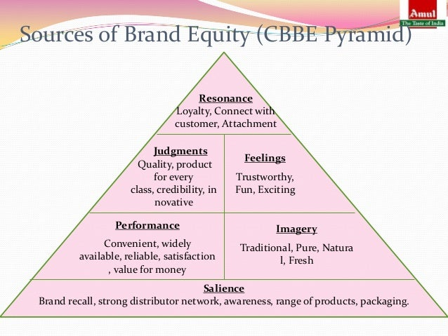 "sources of brand equity for pepsi The brand equity model was designed to detect only those changes that are truly ""absorbed"" by a brand – ie changes that translate to a sustainable impact and influence brand equity over a longer (annual) period of time."