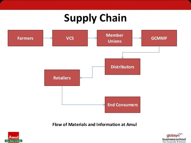 sip project at amul on marketing View adhiraj_sip from management 101 at iim bangalore institute of management, nirma university summer internship project market development for amul diced.