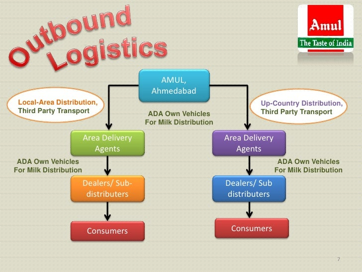 Key Goals of Inbound and Outbound Logistics