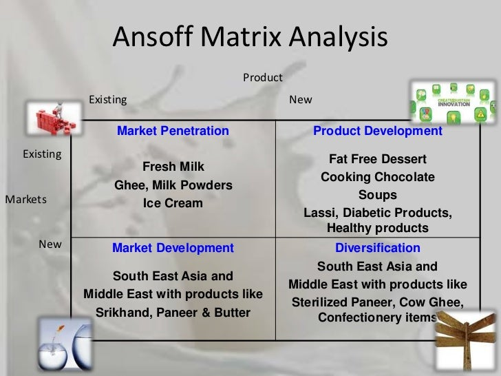 12 Brand Product Matrix Nestle Matrix Nestle Brand Product