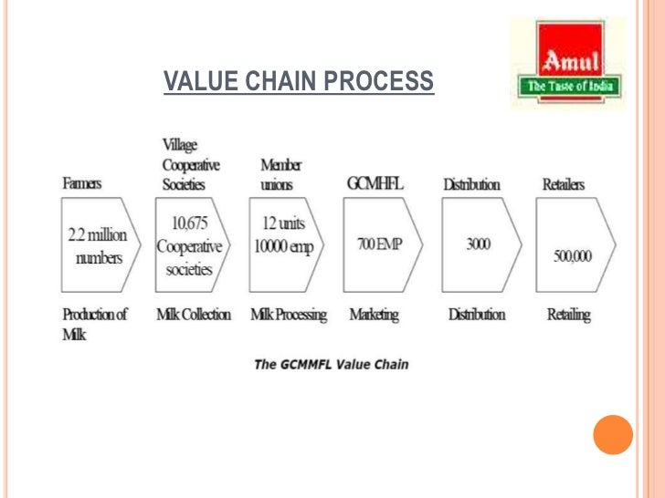 amul supply chain essay This is a research report on pepsico's supply chain management by rajesh raj in operations research category search and upload all types of pepsico's supply chain management projects for mba's on) log in sign up.