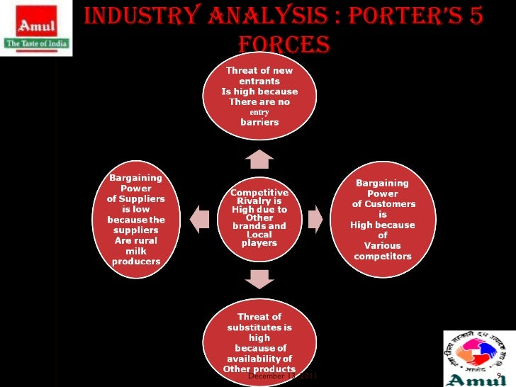 porters 5 forces analysis of edible oil industry pakistan Porter's five forces analysis the bargaining power of buyers comprises one of porter's five forces that determine the intensity of in an industry the others are barriers to entry , industry rivalry , the threat of substitutes and the bargaining power of suppliers.