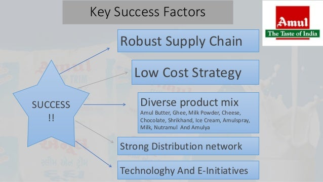 product mix of fmcg industory Sales mix variance is the sum of all product line porter's 5 forces is a model that identifies and analyzes the competitive forces that shape every industry.