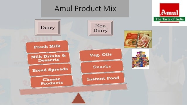 pest analysis of amul gcmmf The swot analysis of amul provides the strengths, weaknesses, opportunities and threats to the brand amul amul is the top brand for ice creams and dairy products.