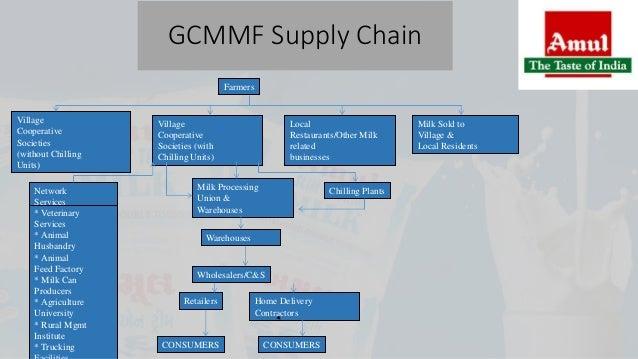 gujarat cooperative milk marketing federation ltd