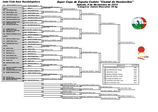 XX Torneo Internacional de Judo Villa de Amurrio. Resultados maswculino