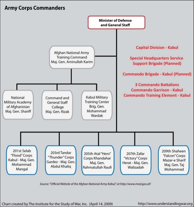 Afghan National Army Command & Corps Structure