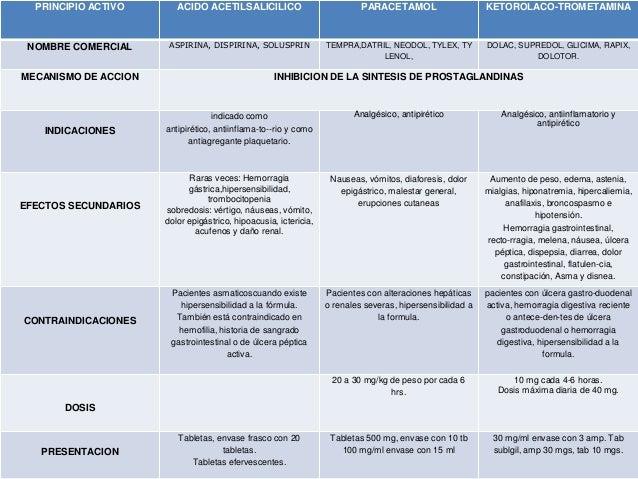 medicamentos esteroideos mecanismo de accion