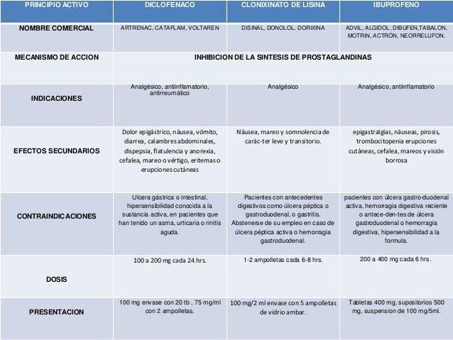antiflamatorios no esteroidales