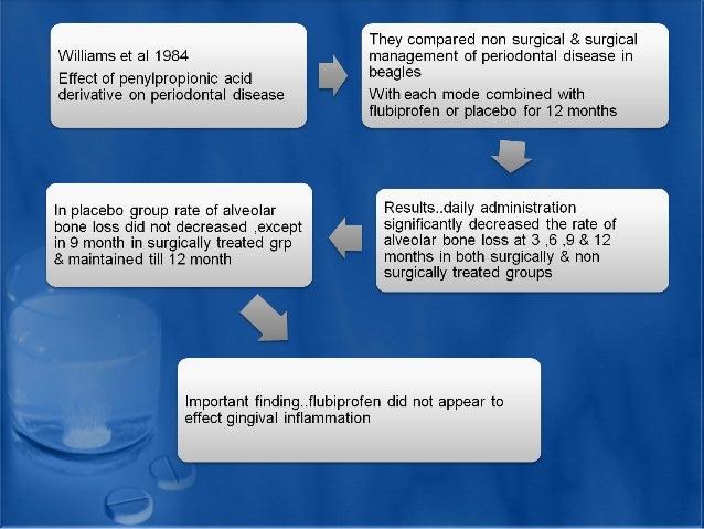 Analgesics Dental Implant Courses