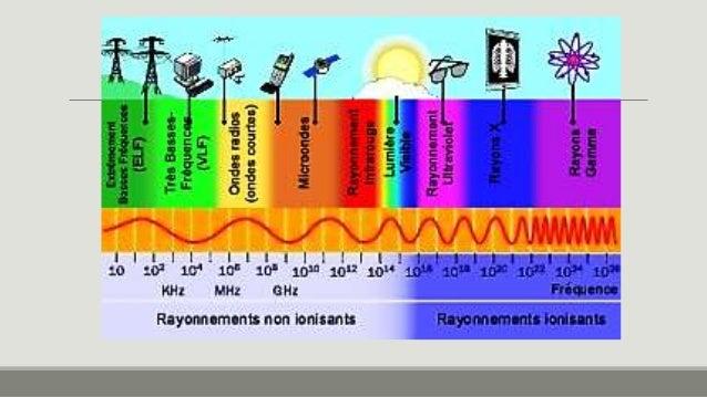 Todos os tipos de ondas sonoras