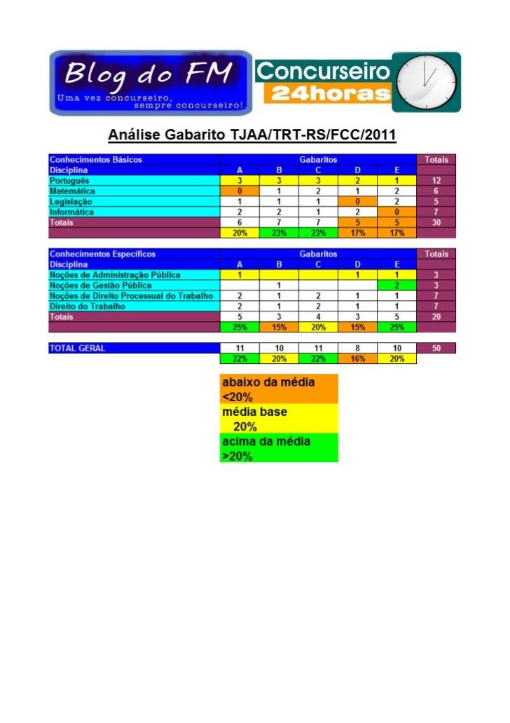 Analise gabarito trt rs-ajaa-fcc-2011