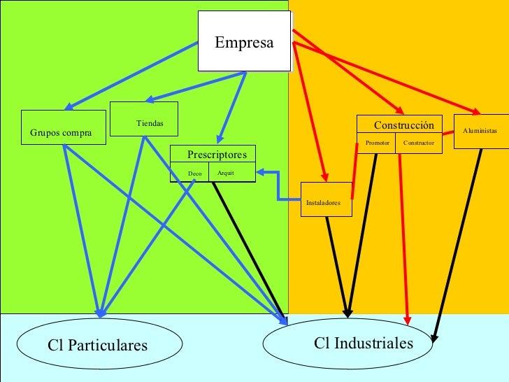 Cl Particulares Cl Industriales Grupos compra Tiendas Prescriptores Deco Arquit Instaladores Construcción Promotor Constru...